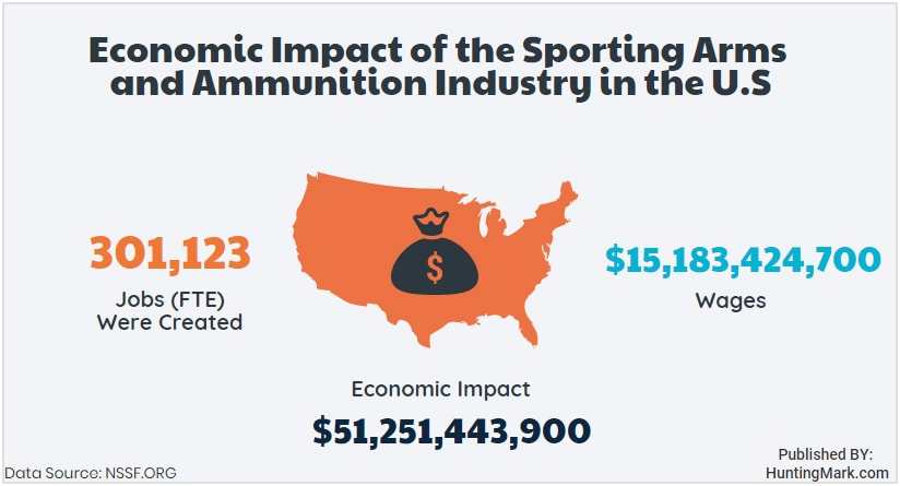 Economic Impact of gun industry