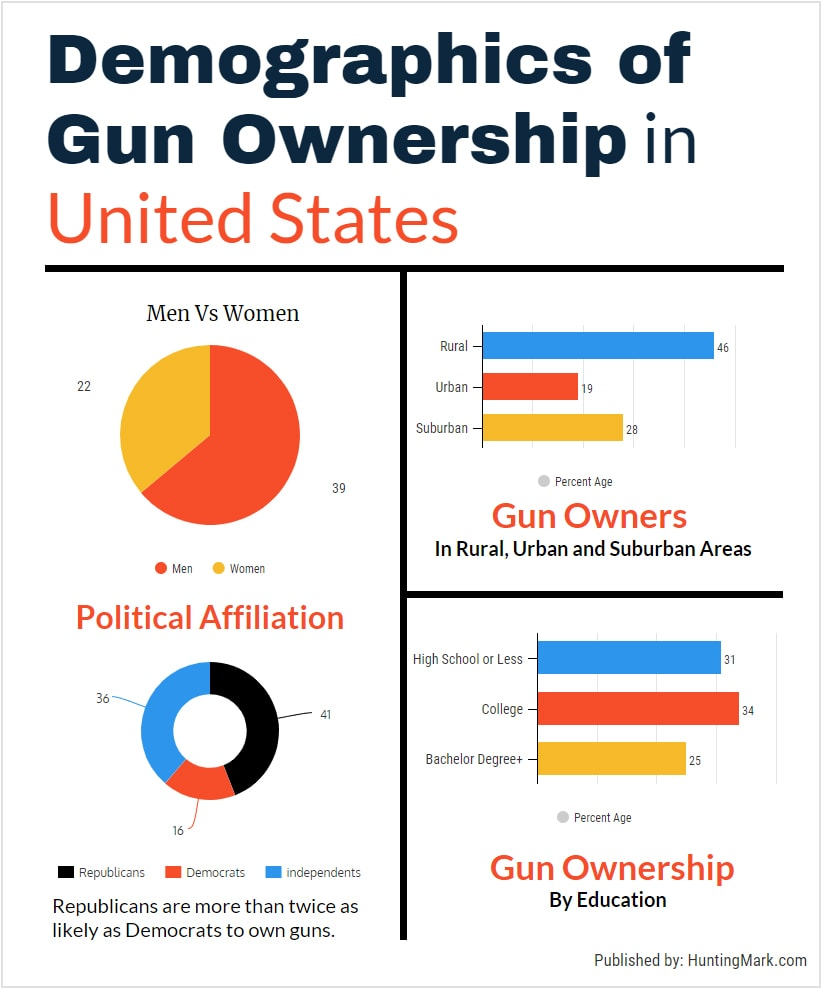 demographics of gun ownership