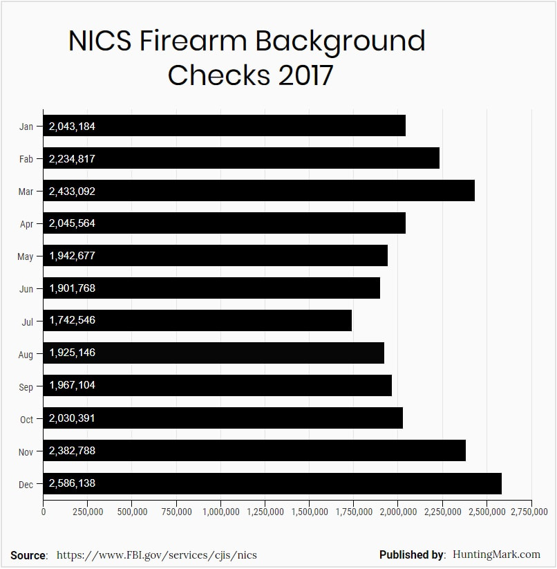 nics firearms background checks 2017