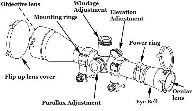 adjusting rifle scope