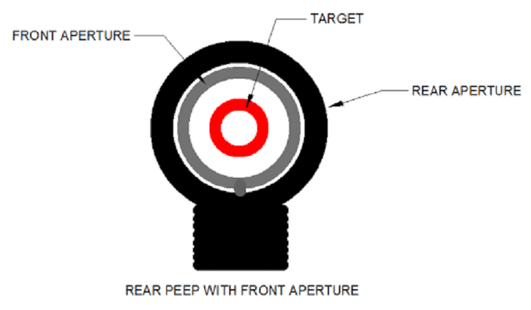 how to aim with iron sights