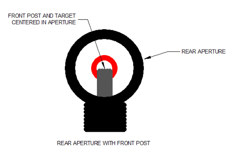 how to use gun sights